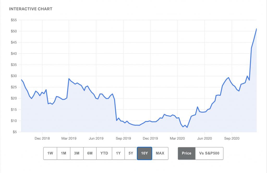 FARFETCH 十年來的股價表現