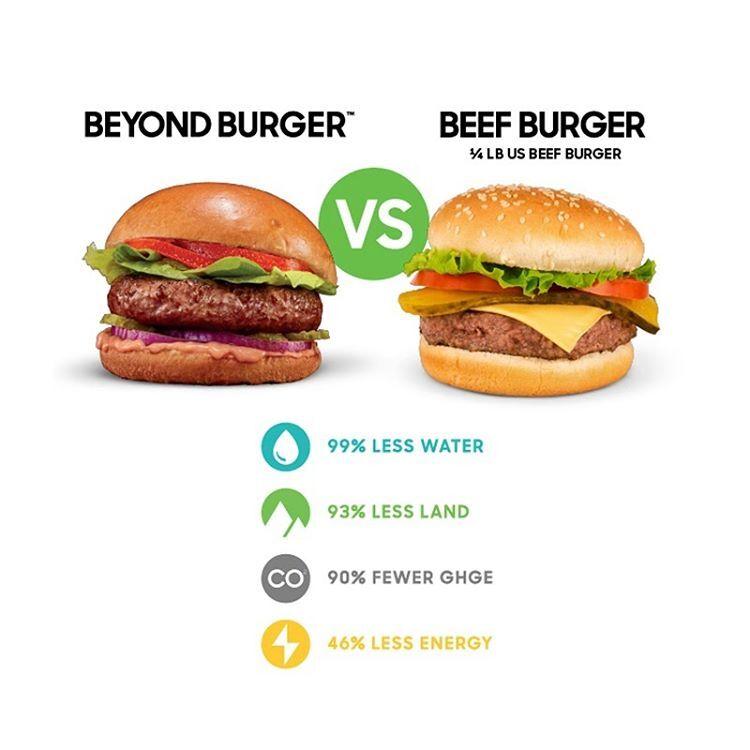 植物打造的未來肉,比一般肉類更「高纖維、低脂肪」,且因製作過程會考量健康因素,所以會加入鐵、鋅、維生素 B 等素食者常不易補充的營養素。在環境上也省下更多用水與耗能,甚至降低碳排放,邊吃 Beyond Meat 也如同作環保。