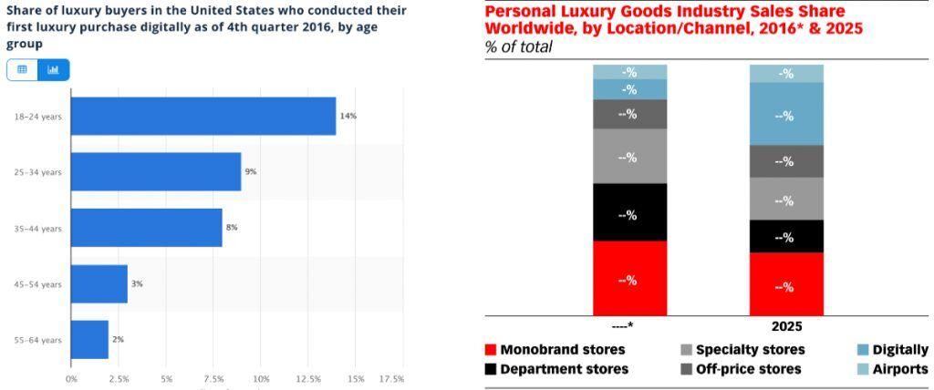 2016 年的調查顯示18至24歲的人群中,有14%的人表示他們購買的首個奢侈品來自網路,而根據預測,到了 2025 年線上購物會成為精品的主要購買方式。