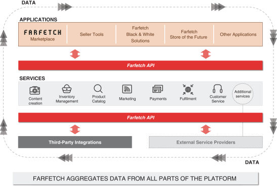 FARFETCH 的雲端及API串接服務示意圖